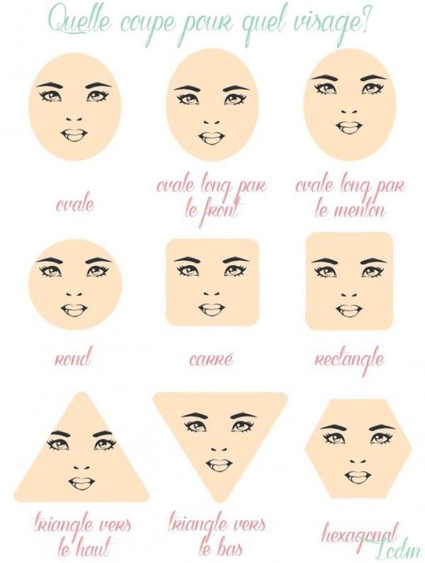 Coupe de cheveux forme du visage michele pfeifer blog for Comment trouver sa coupe de cheveux pour femme